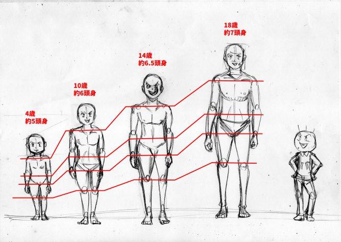 人体の描き方 等身 イラスト