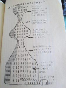 手塚治虫 マンガの描き方